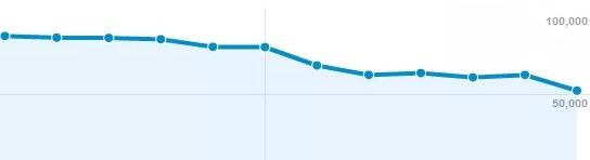 Spadek ruchu po filtrze Google